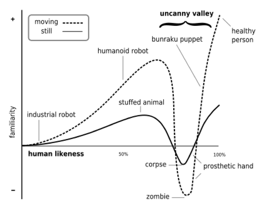 The Uncanny Valley Graph